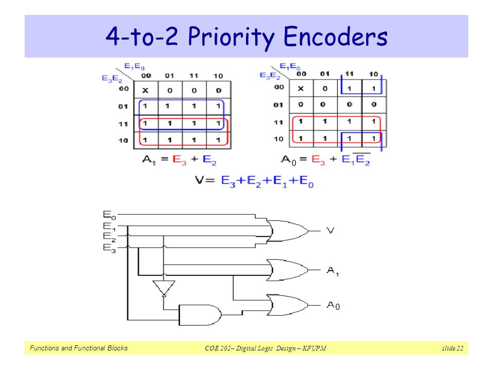 Functions and Functional Blocks - ppt video online download