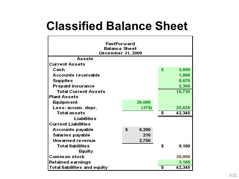 Classified balance sheet Essay Academic Writing Service