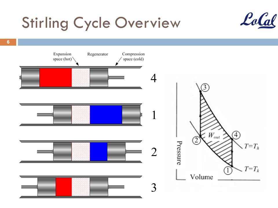 Stirling Engine And High Efficiency Collectors For Solar