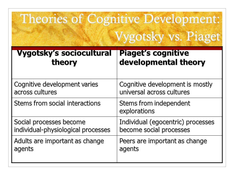 Cognitive Development Piaget\u0027s Theory and Vygotsky\u0027s Sociocultural