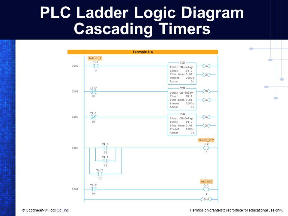 Diagram download ladder plc - kolopop