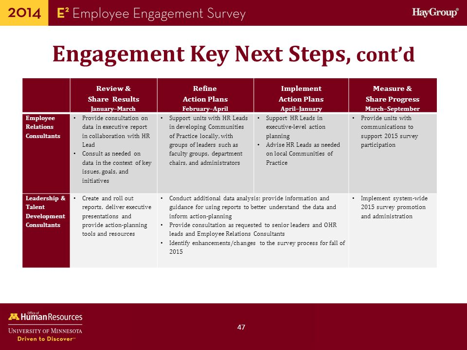 Perfect Employee Engagement Plan Template Inspiration - Professional