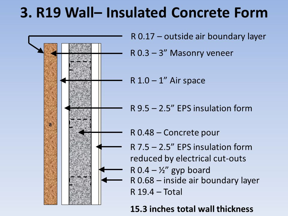 Wall Insulation and Whole Building Energy Performance - ppt download - Concrete Wall Insulation
