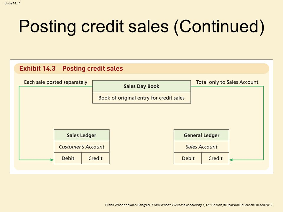 Chapter 14 Sales day book and sales ledger - ppt video online download