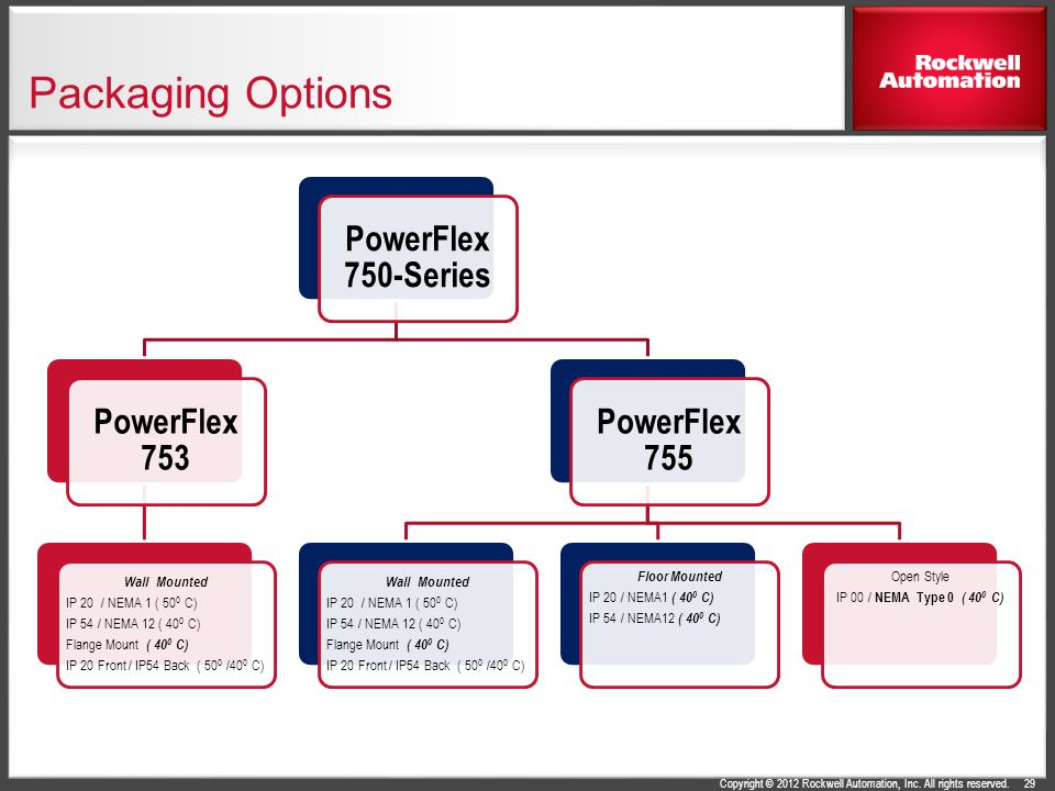 PowerFlex 750-Series AC Drives - ppt download