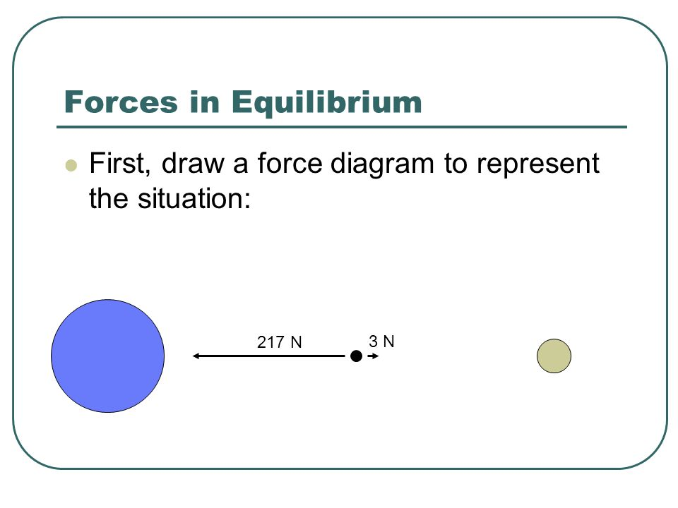 Forces in Equilibrium - ppt video online download