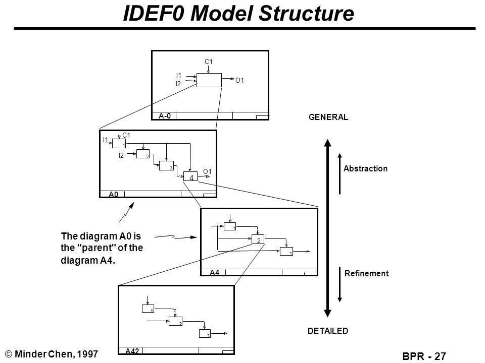 icom flowchart diagram