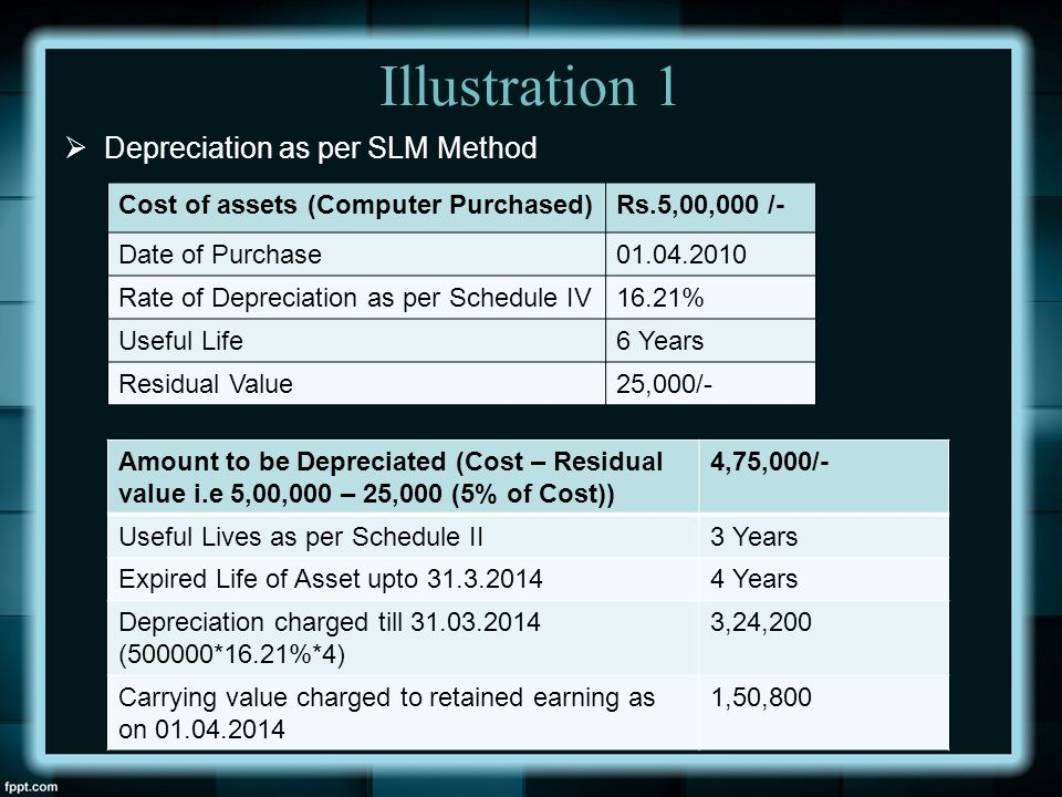 Depreciation as per Schedule II of Companies Act ppt download