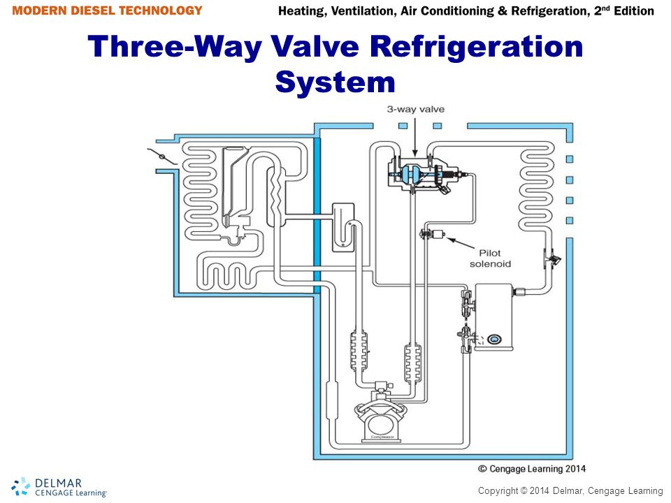 Refrigeration Flow Control - ppt video online download