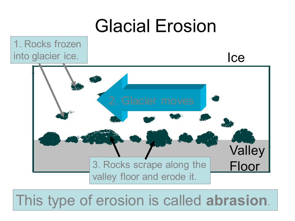 Glacial Erosion This Type Of Erosion Is Called Abrasion