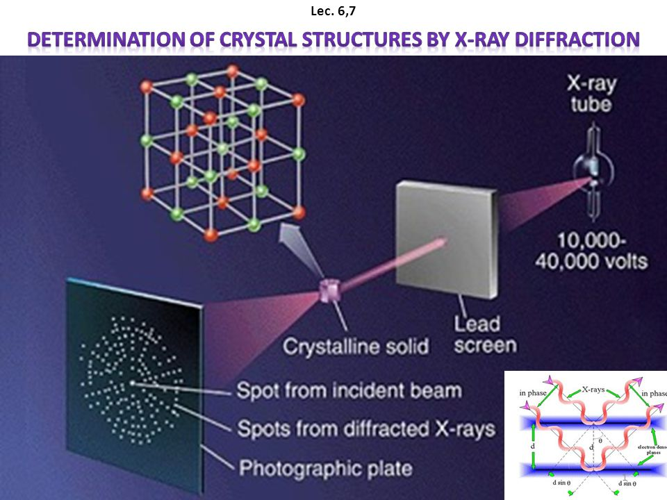 Determination of Crystal Structures by X-ray Diffraction - ppt video