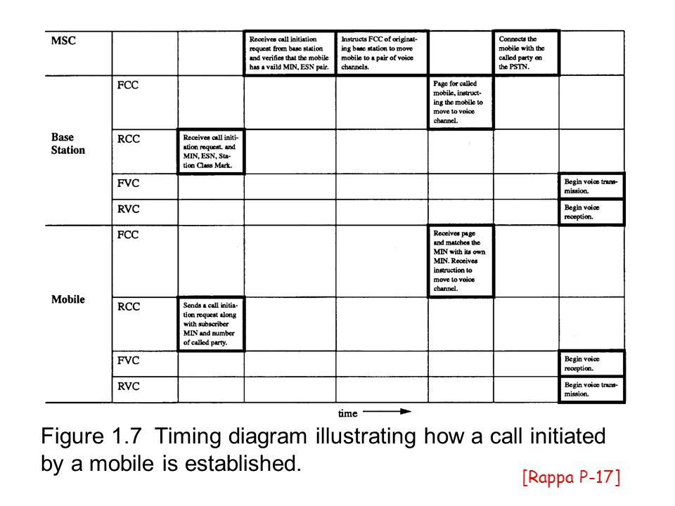 Cellular Wireless Networks - ppt download