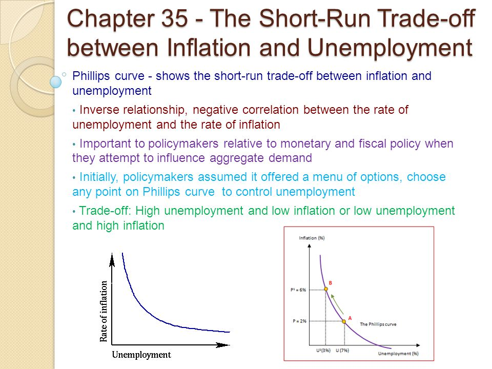 Chapter 35 - The Short-Run Trade-off between Inflation and