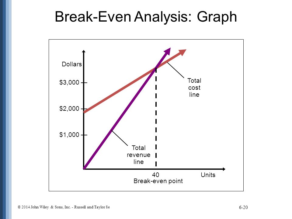 Chapter 6 breakeven analysis Coursework Writing Service - Breakeven Analysis
