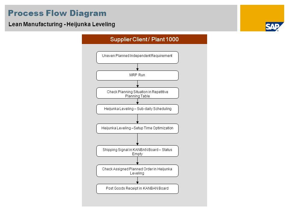 Scenario Overview \u2013 1 Purpose and Benefits Purpose Benefits - ppt