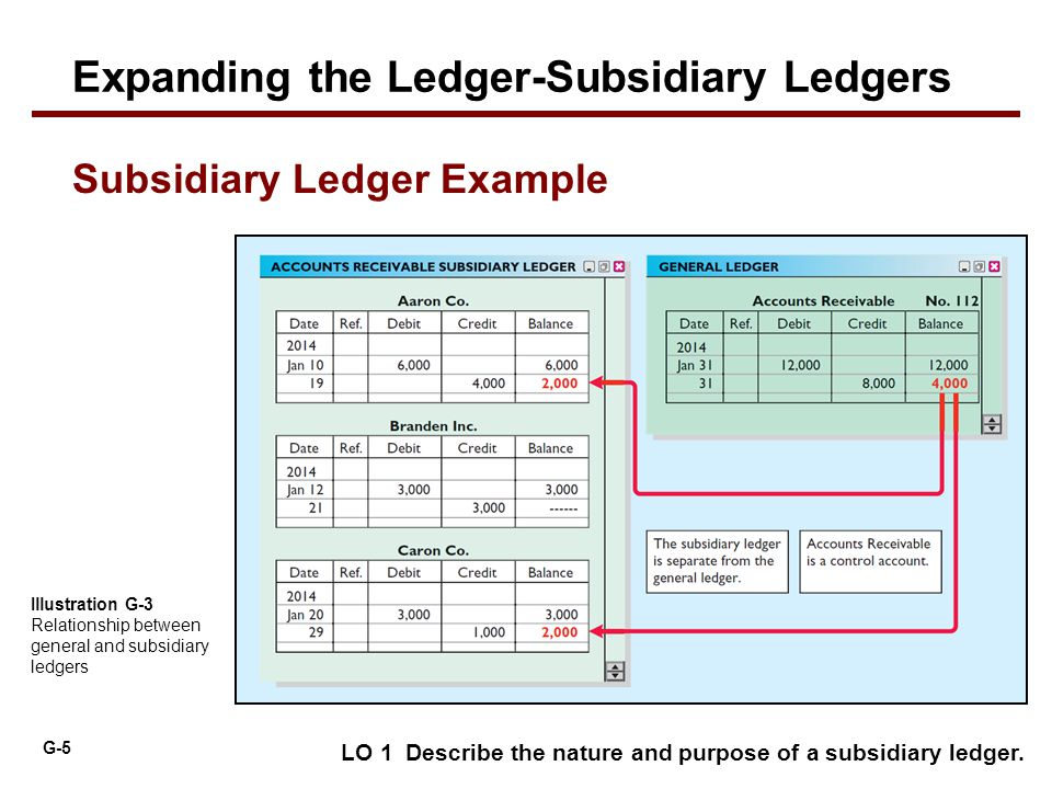 Subsidiary Ledgers and Special Journals - ppt download