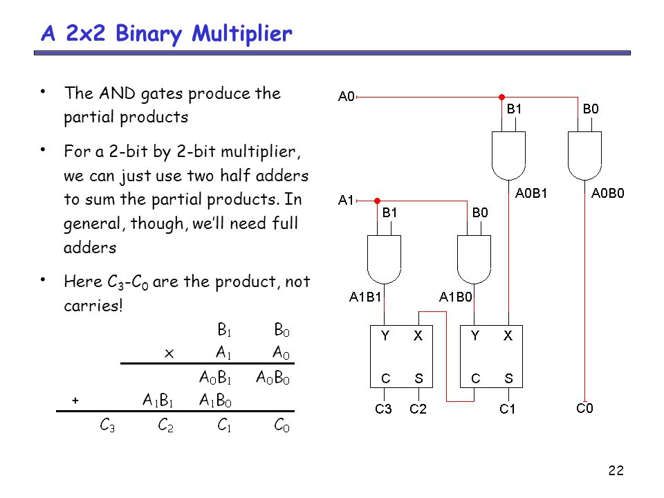 logic diagram of 2 bit binary multiplier
