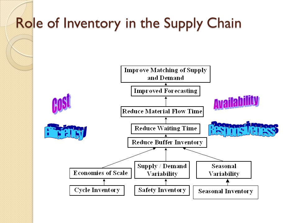 Managing Uncertainty in the Supply Chain Safety Inventory - ppt