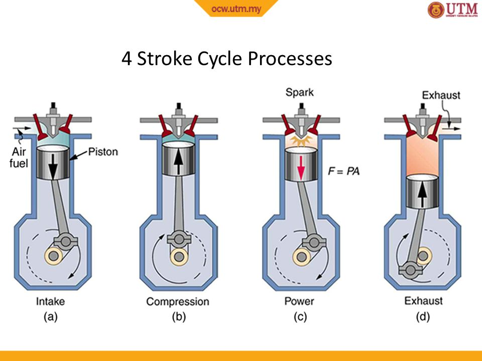 Thermodynamics II Chapter 4 Internal Combustion Engines - ppt download