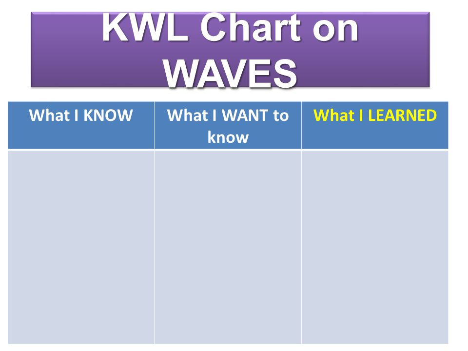 KWL Chart on WAVES What I KNOW What I WANT to know What I LEARNED