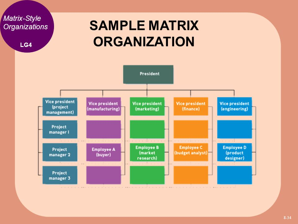 Matrix organization structure the effects on business performance - matrix organizational structure
