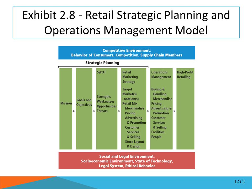 Retail Strategic Planning and Operations Management - ppt video