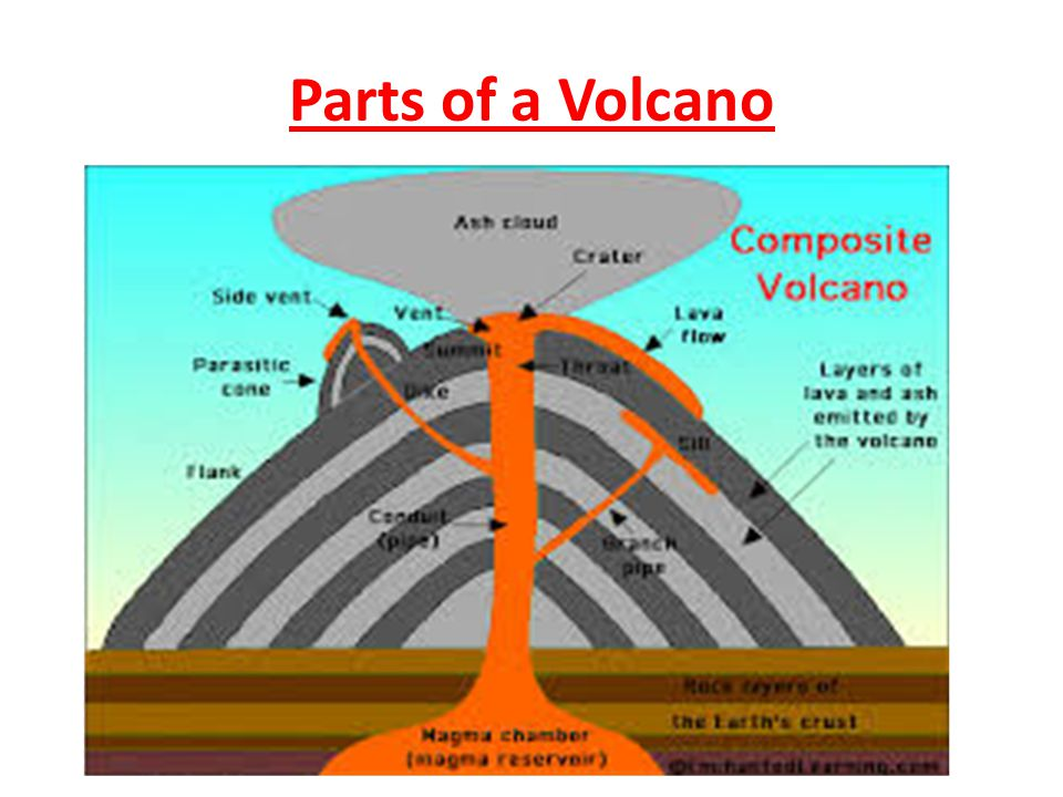 Introduction to Volcanoes - ppt video online download