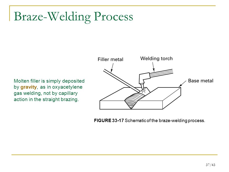 Chapter 33 Other Welding Processes, Brazing and Soldering - ppt