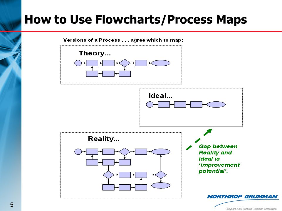 difference between flowchart and process map - flowchart in word