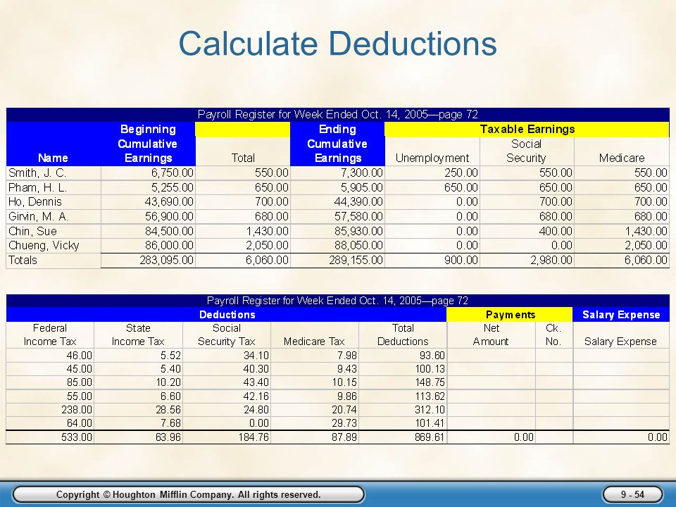 Employer Taxes, Payments, and Reports - ppt download