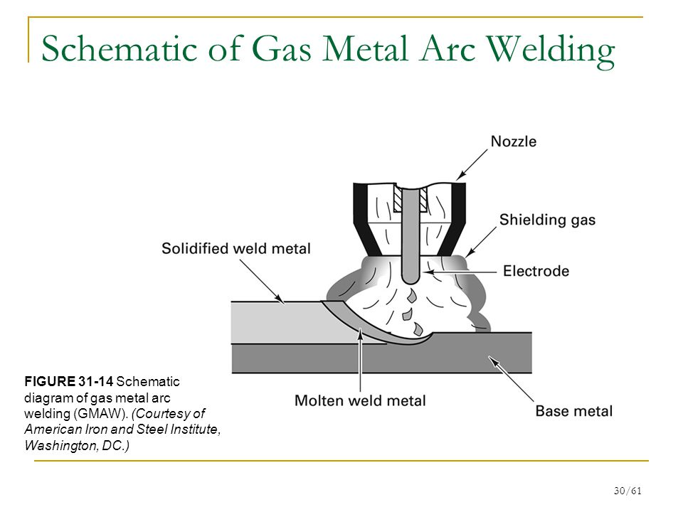 Chapter 31 Gas Flame and Arc Processes - ppt video online download