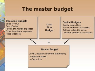 Budgetary Planning – Preparation of the Master Budget - ppt video online download