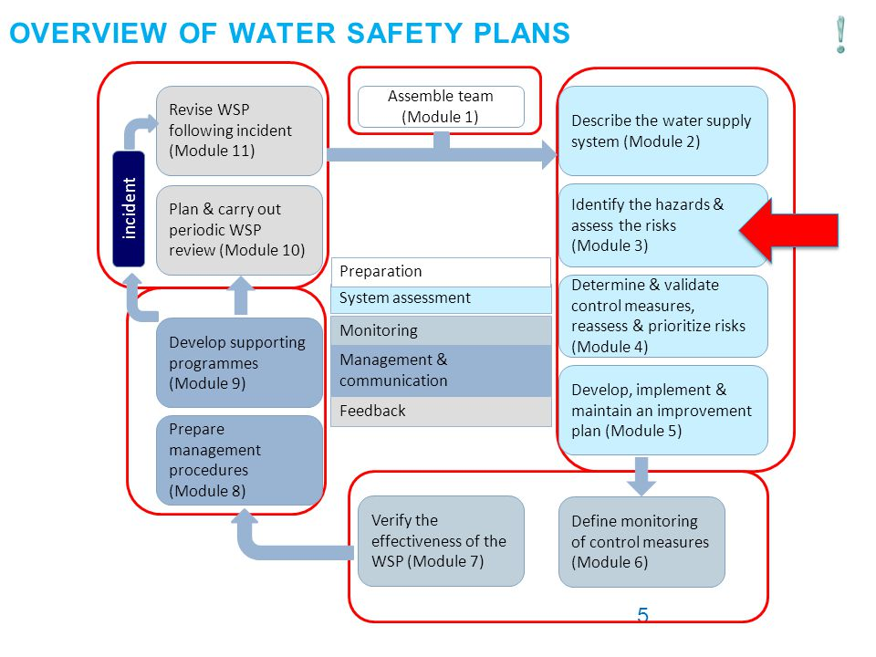 Water Safety Plans  Catchment Management - ppt download