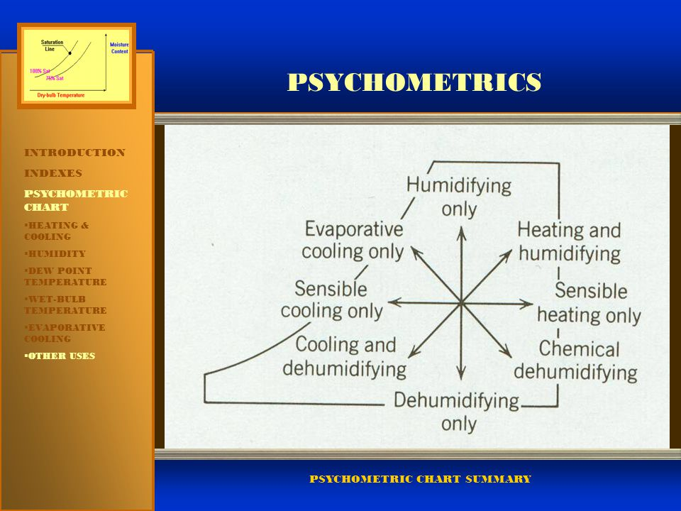 PSYCHOMETRICS INTRODUCTION INDEXES PSYCHOMETRIC CHART INTRODUCTION
