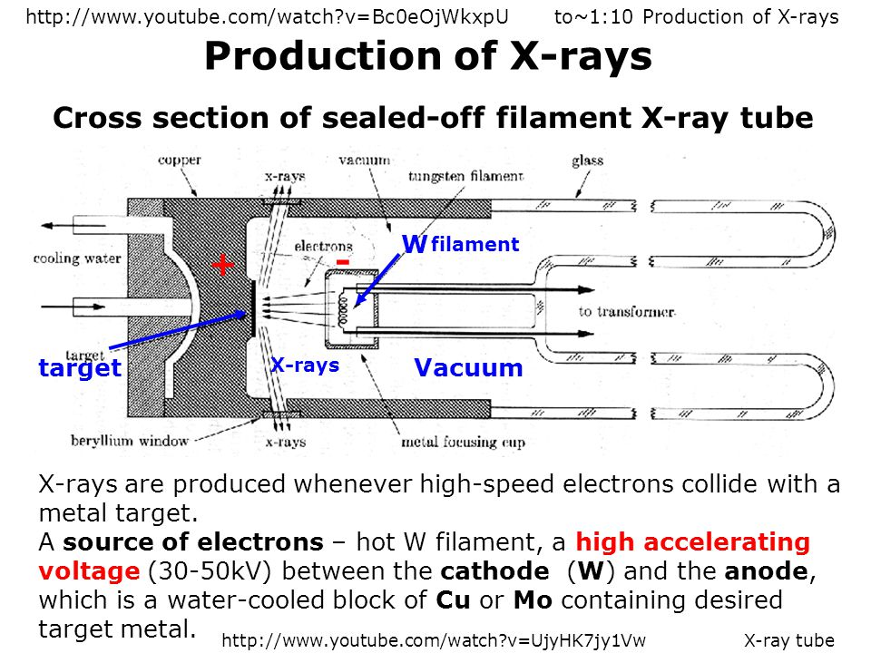 Attention Please! What is X-ray Diffraction - ppt video online download