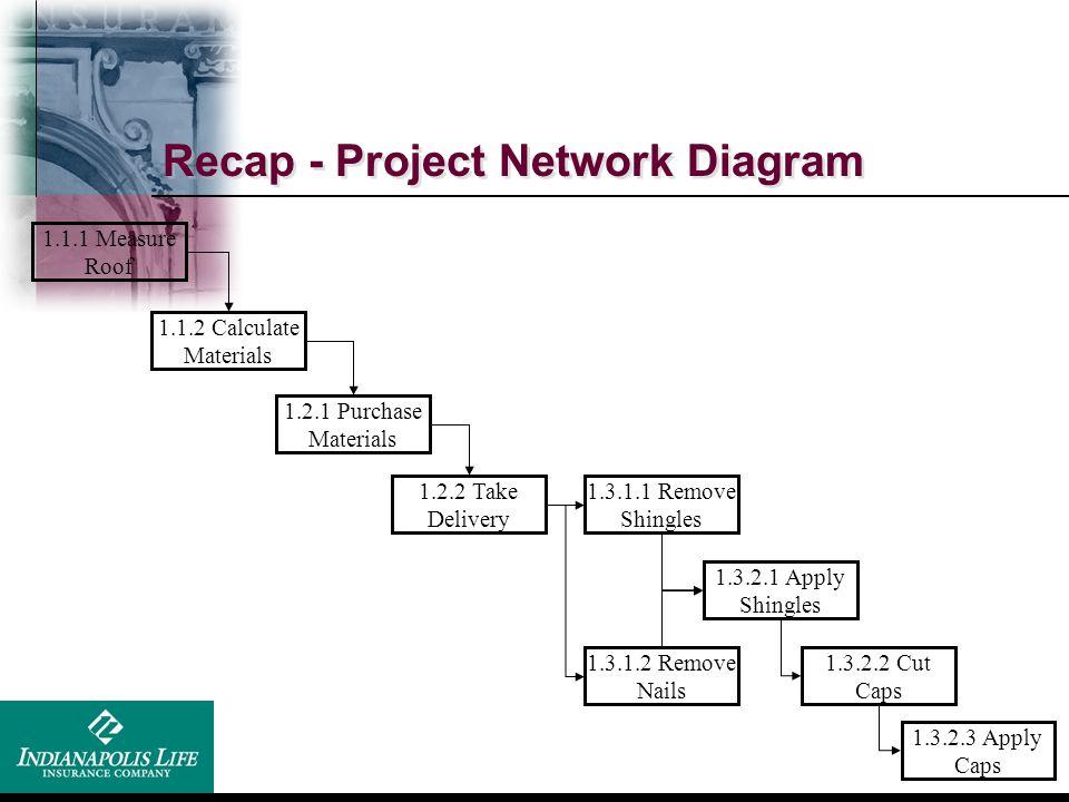 ILU Project Management Training - ppt download