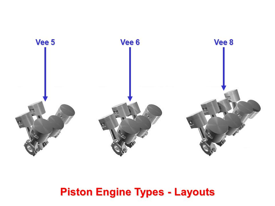 Different layouts of various piston engine - ppt video online download