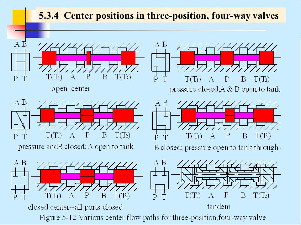 Chapter 5 Directional Control Valves - ppt video online download