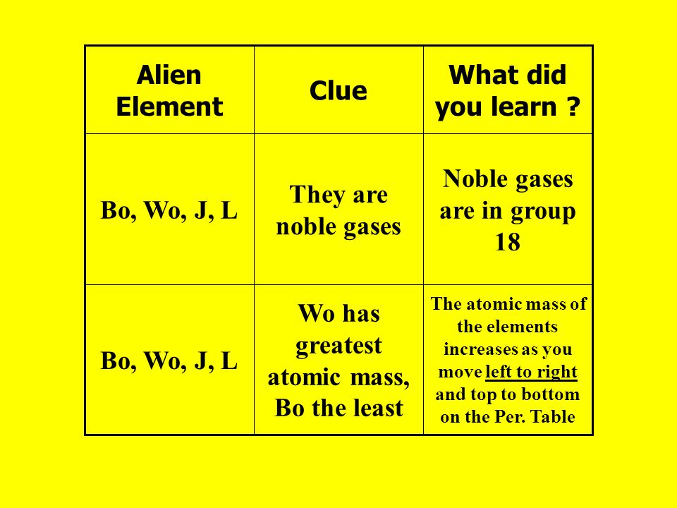 Noble gases are in group 18 Wo has greatest atomic mass, Bo the