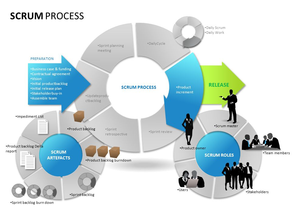SCRUM PROCESS RELEASE SCRUM PROCESS SCRUM ROLES Daily Cycle - ppt