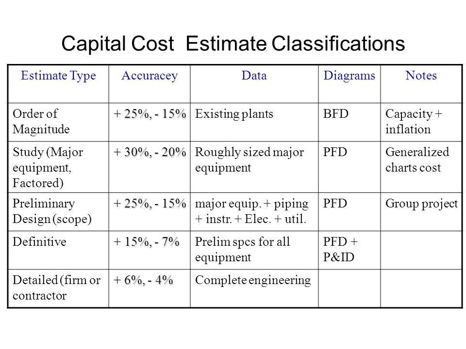 Capital Cost Estimation - ppt video online download