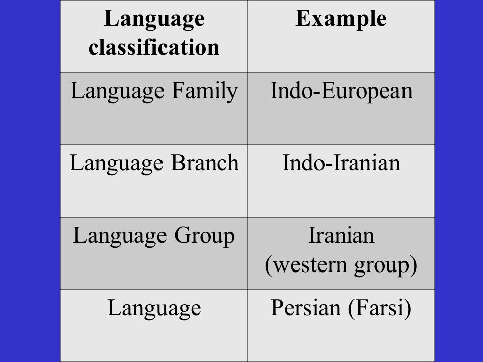 Ch 52 Why is English Related to Other Languages? - ppt video online