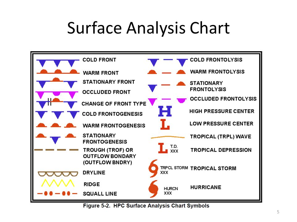 Weather Charts - ppt video online download