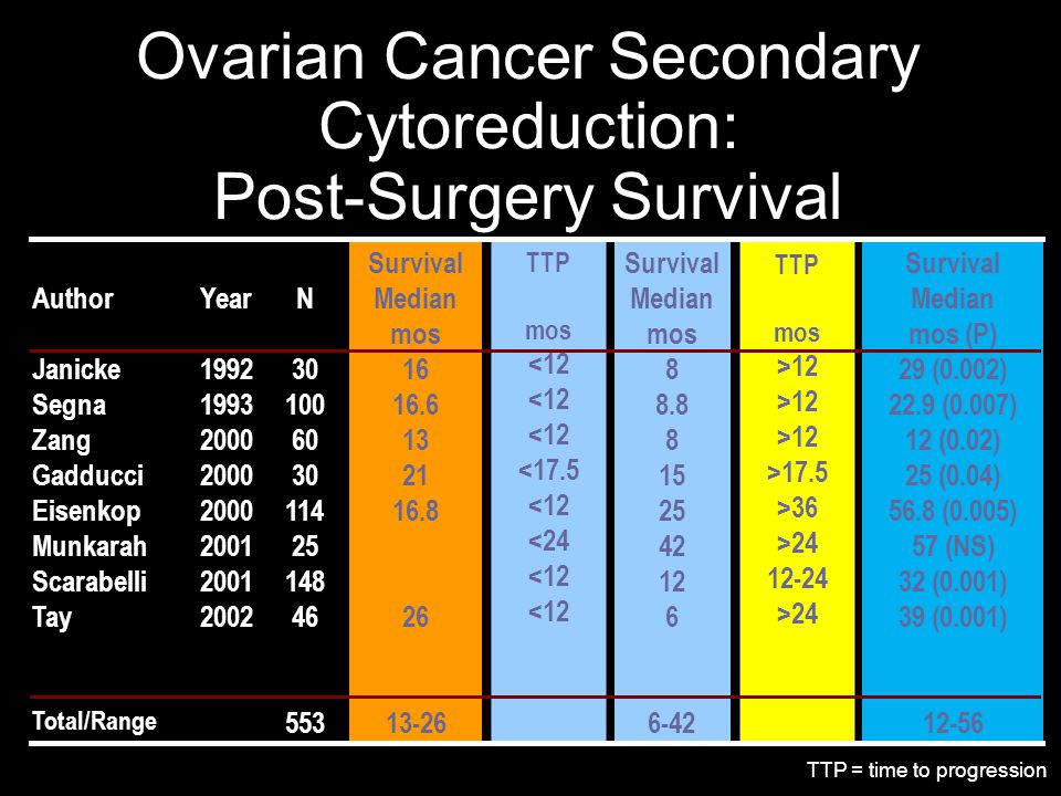 Treatment of Ovarian Cancer 21st Century and Beyond - ppt download