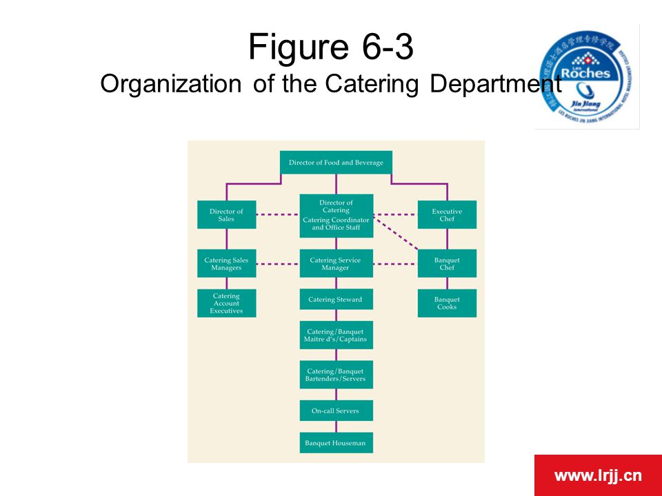 Chapter 6 Food and Beverage Operations - ppt video online download