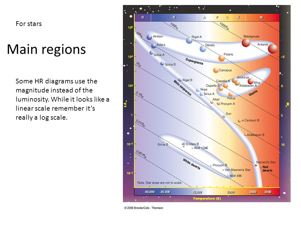 What is a Hertzsprung-Russell diagram? - ppt video online download