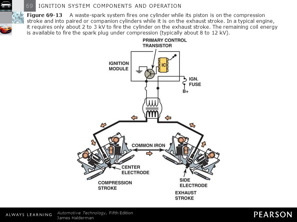IGNITION SYSTEM COMPONENTS AND OPERATION - ppt video online download