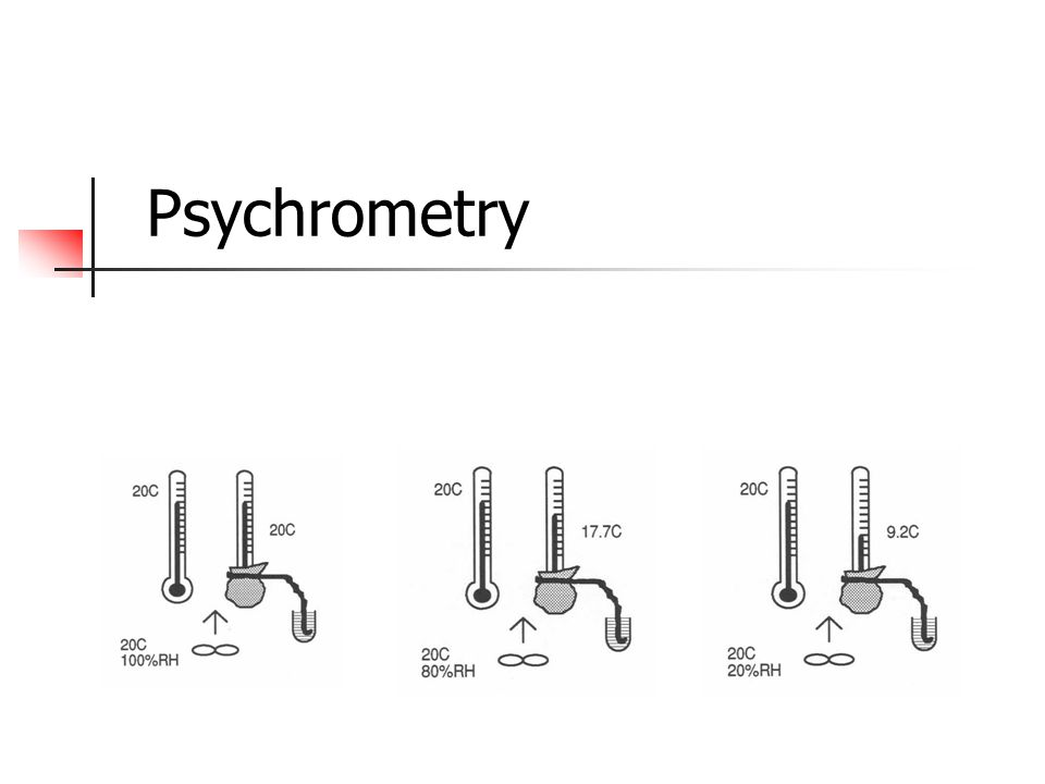 Sample Psychrometric Chart - How To Use The Psychrometric Chart