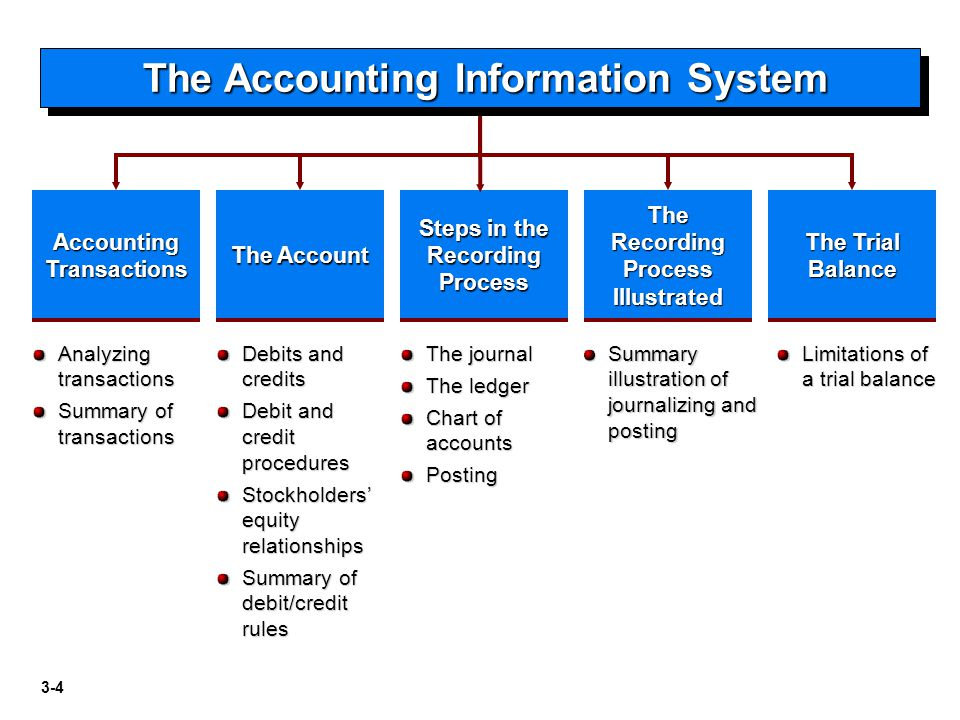 Accounting information essay Custom paper Academic Writing Service