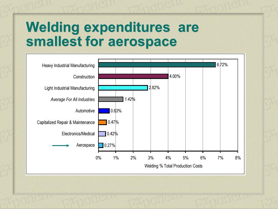 New Trends in Welding in the Aeronautic Industry - ppt video online